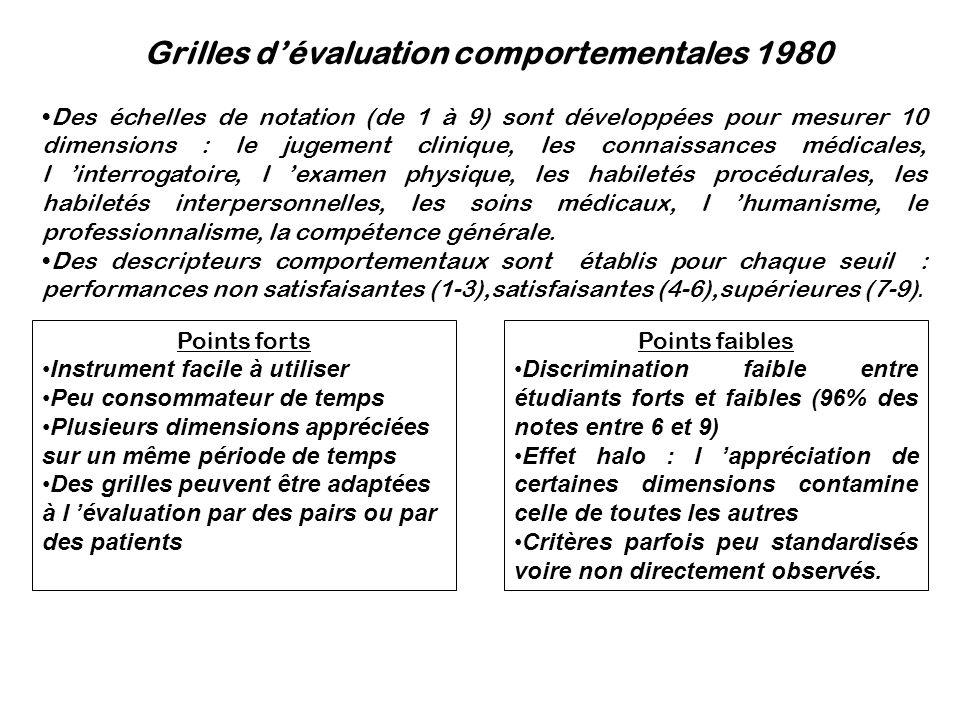 Grilles dévaluation comportementales 1980 Des échelles de notation (de 1 à 9) sont développées pour mesurer 10 dimensions : le jugement clinique, les