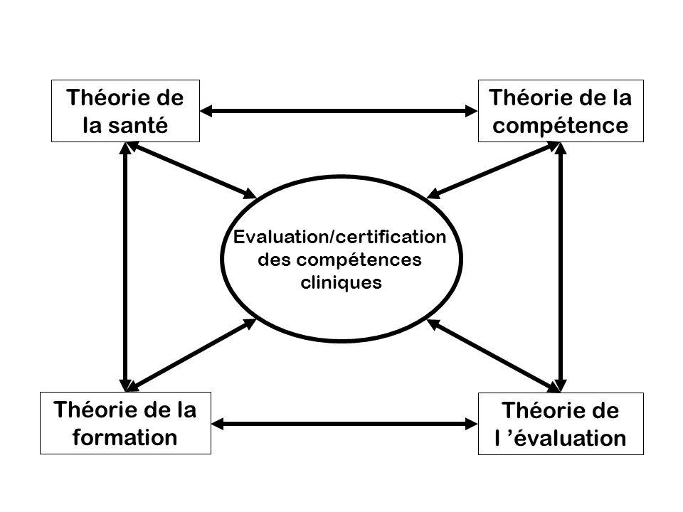 Evaluation/certification des compétences cliniques Théorie de la compétence Théorie de l évaluation Théorie de la formation Théorie de la santé