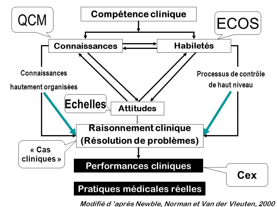 Performances cliniques Connaissances hautement organisées Processus de contrôle de haut niveau Compétence clinique Attitudes HabiletésConnaissances Ra