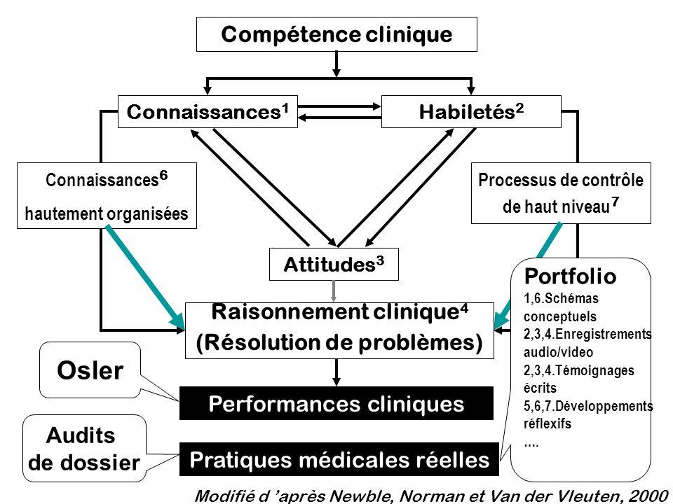 Connaissances 6 hautement organisées Processus de contrôle de haut niveau 7 Performances cliniques Compétence clinique Attitudes 3 Habiletés 2 Connais