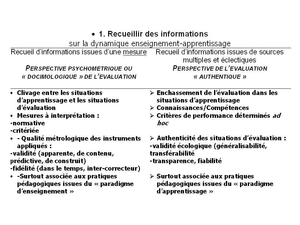 2.Interpréter ces informations afin de porter un jugement Evaluation à interprétation normative Evaluation faite à partir de mesures construites de telle sorte que linterprétation des résultats se fait en fonction de la position relative dune étudiante par rapport à un groupe-norme.