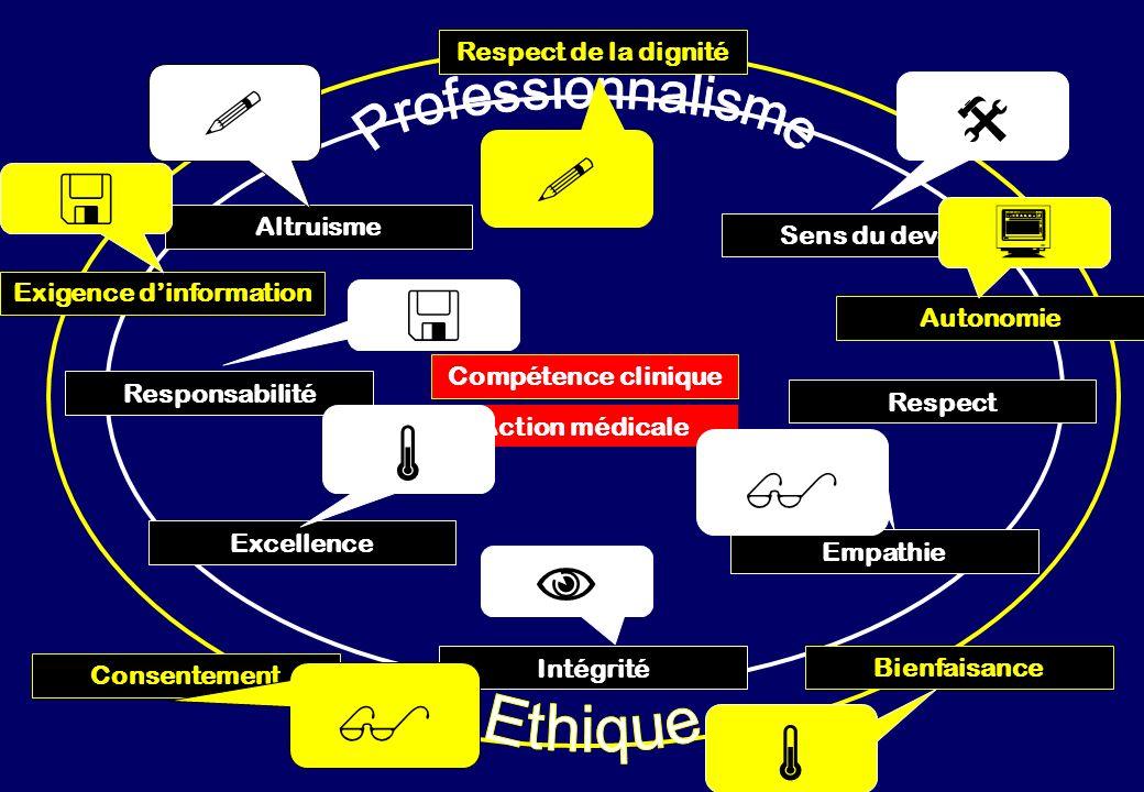 Compétence clinique Action médicale Altruisme Intégrité Responsabilité Sens du devoir Respect Empathie Excellence Consentement Bienfaisance Autonomie