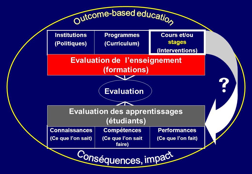 Evaluation Institutions (Politiques) Programmes (Curriculum) Cours et/ou stages (Interventions) Connaissances (Ce que lon sait) Compétences (Ce que lo