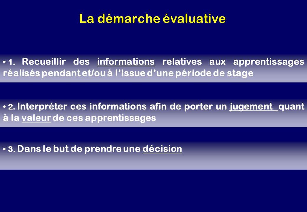 La démarche évaluative 1. Recueillir des informations relatives aux apprentissages réalisés pendant et/ou à lissue dune période de stage 2. Interpréte
