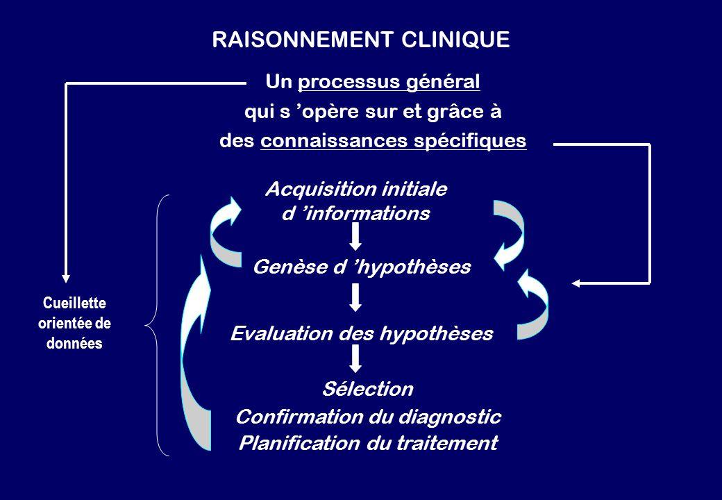 RAISONNEMENT CLINIQUE Un processus général qui s opère sur et grâce à des connaissances spécifiques Acquisition initiale d informations Genèse d hypot