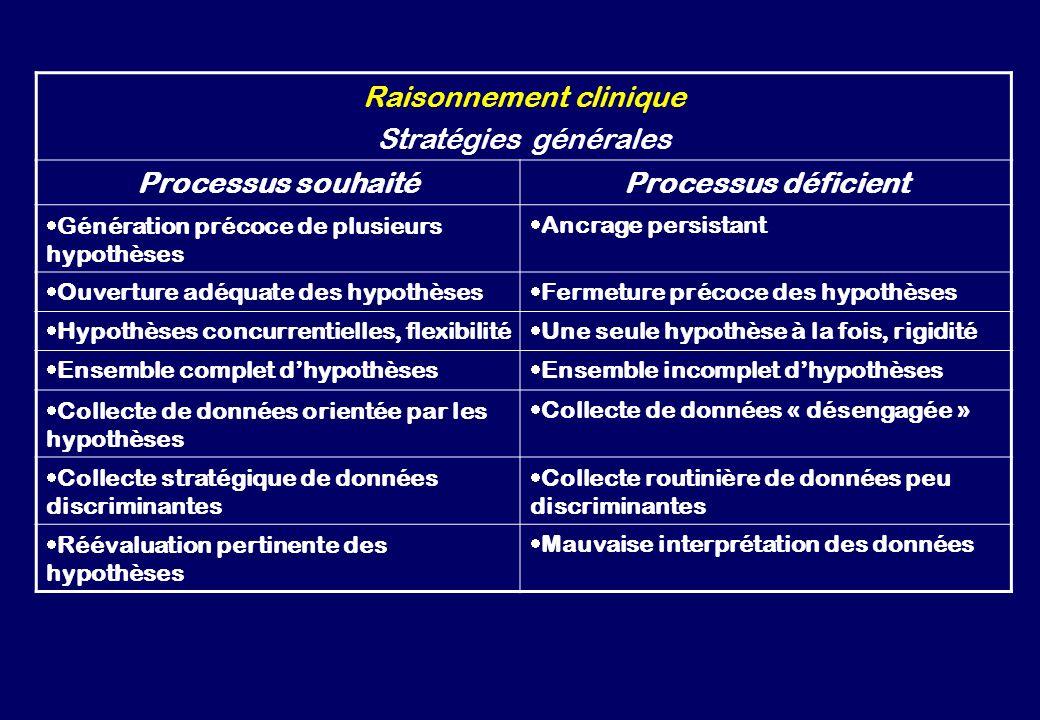 Raisonnement clinique Stratégies générales Processus souhaitéProcessus déficient Génération précoce de plusieurs hypothèses Ancrage persistant Ouvertu