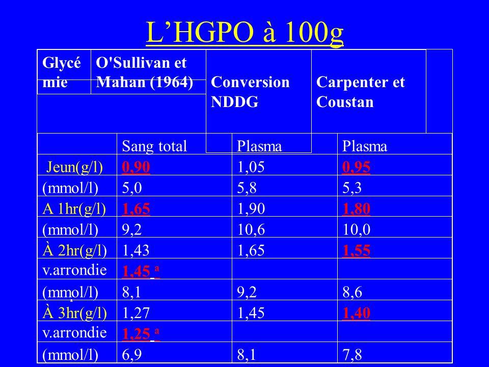 LHGPO à 100g Glycé mie O'Sullivan et Mahan (1964)Conversion NDDG Carpenter et Coustan Sang totalPlasma Jeun(g/l)0,901,050,95 (mmol/l)5,05,85,3 A 1hr(g