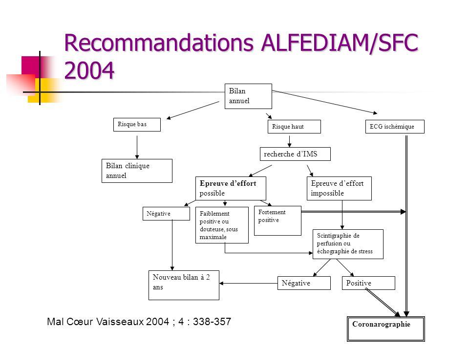 Recommandations ALFEDIAM/SFC 2004 Risque bas Risque haut recherche dIMS Epreuve deffort possible Epreuve deffort impossible ECG ischémique Coronarogra