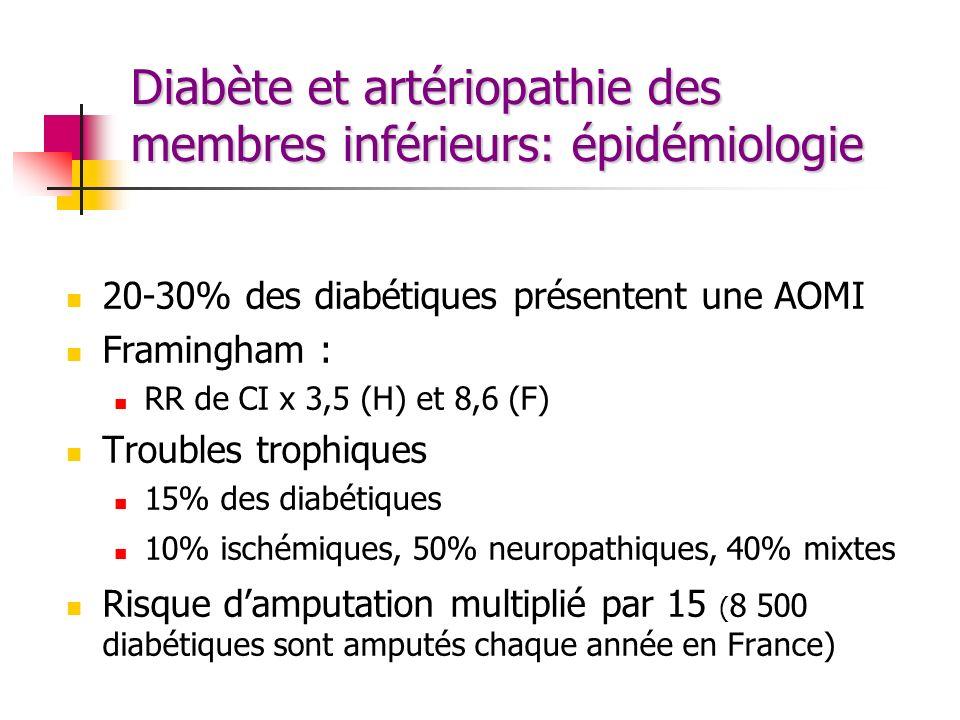 Diabète et artériopathie des membres inférieurs: épidémiologie 20-30% des diabétiques présentent une AOMI Framingham : RR de CI x 3,5 (H) et 8,6 (F) T