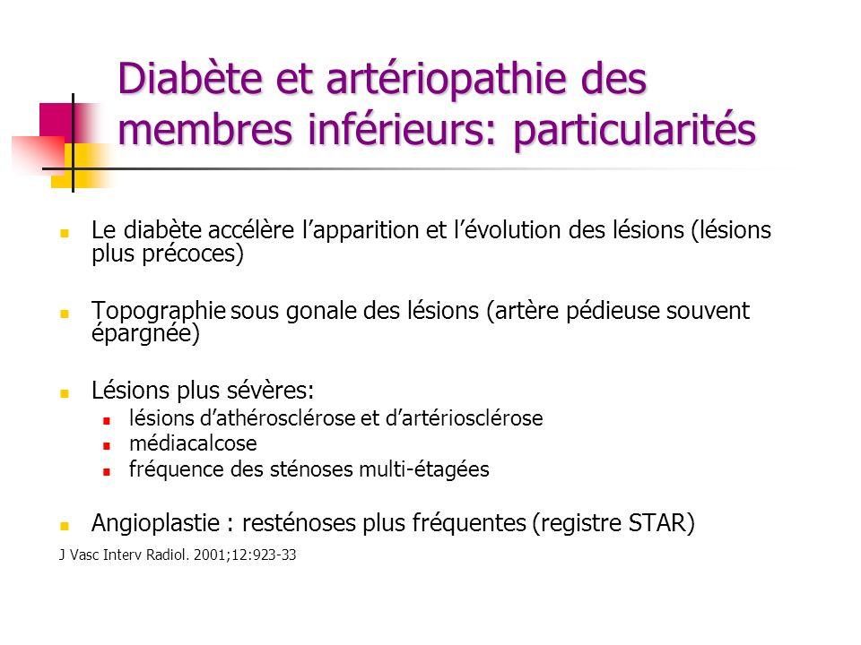 Diabète et artériopathie des membres inférieurs: particularités Le diabète accélère lapparition et lévolution des lésions (lésions plus précoces) Topo