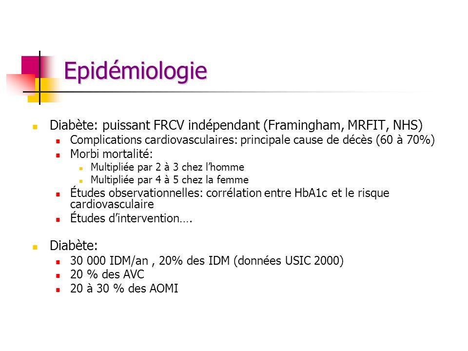 Epidémiologie Diabète: puissant FRCV indépendant (Framingham, MRFIT, NHS) Complications cardiovasculaires: principale cause de décès (60 à 70%) Morbi