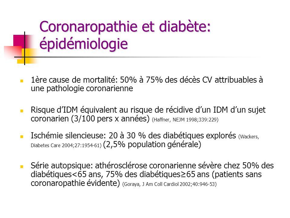Coronaropathie et diabète: épidémiologie 1ère cause de mortalité: 50% à 75% des décès CV attribuables à une pathologie coronarienne Risque dIDM équiva
