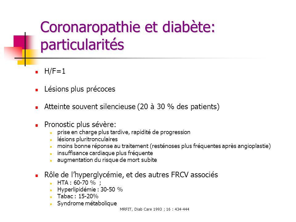 Coronaropathie et diabète: particularités H/F=1 Lésions plus précoces Atteinte souvent silencieuse (20 à 30 % des patients) Pronostic plus sévère: pri