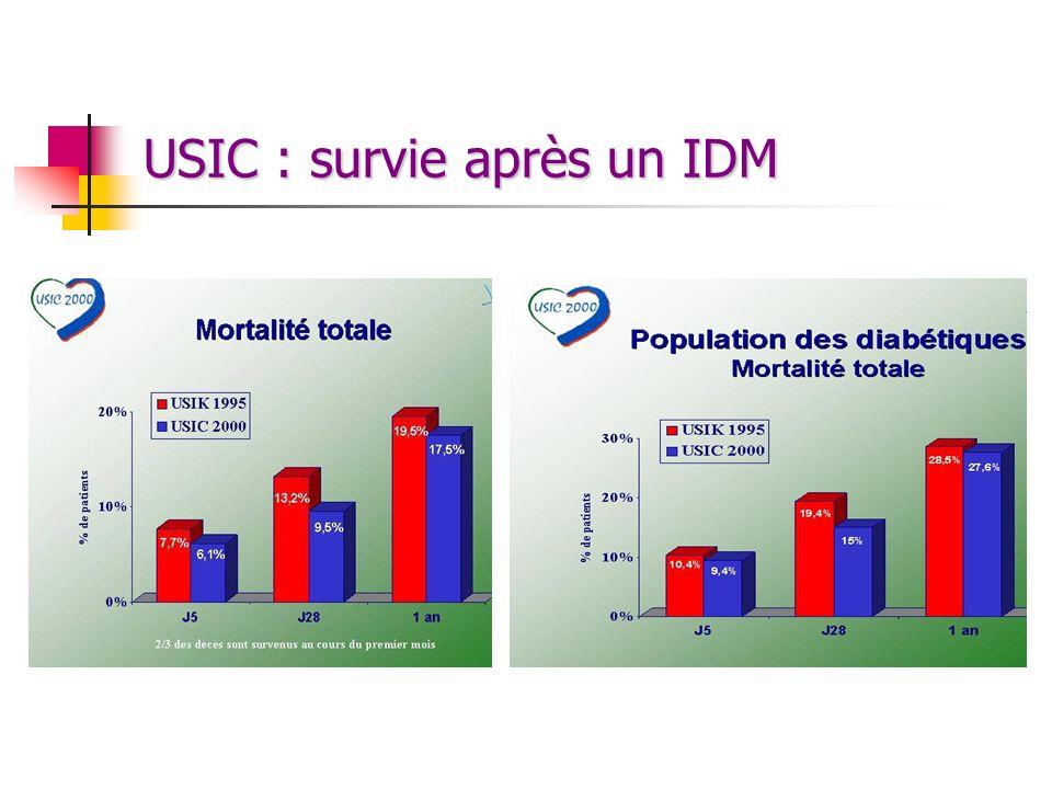USIC : survie après un IDM