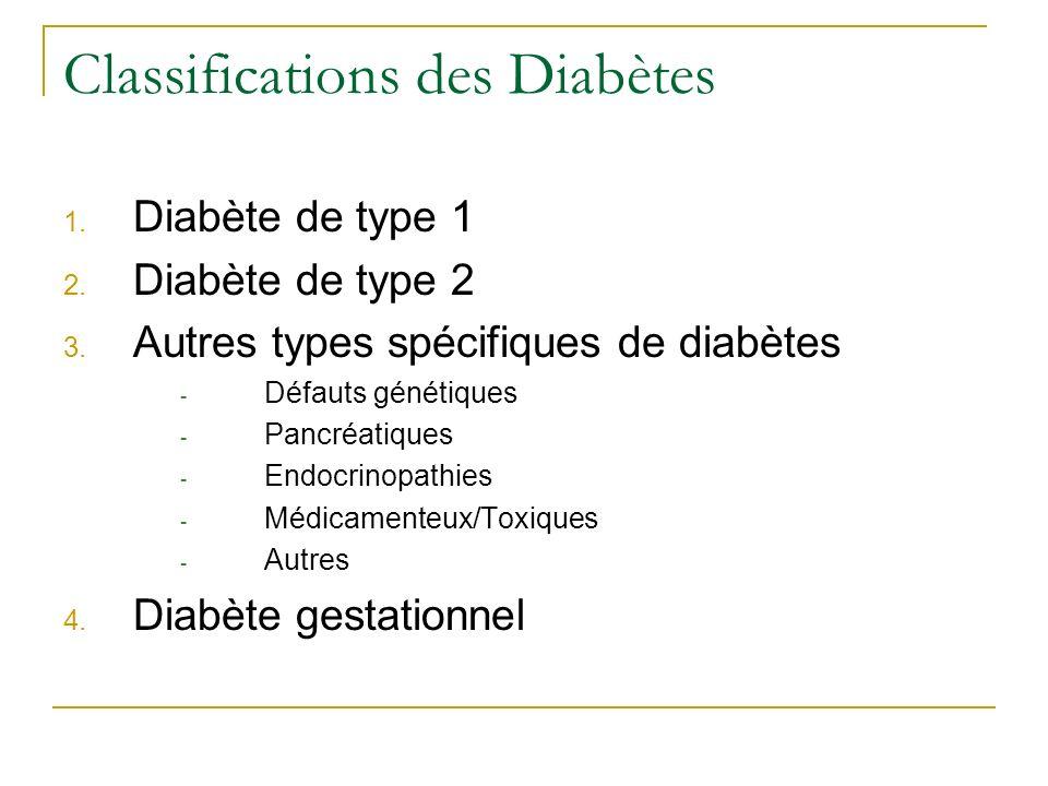 Classifications des Diabètes 1. Diabète de type 1 2. Diabète de type 2 3. Autres types spécifiques de diabètes - Défauts génétiques - Pancréatiques -