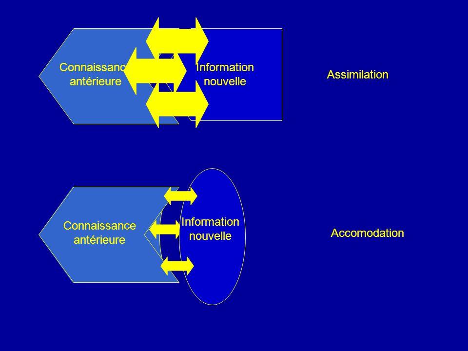 Connaissance antérieure Information nouvelle Assimilation Accomodation Connaissance antérieure Information nouvelle