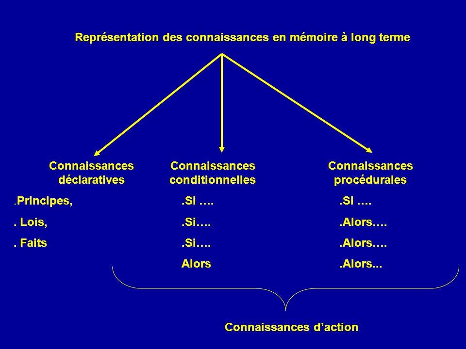 Représentation des connaissances en mémoire à long terme Connaissances déclaratives.Principes,.