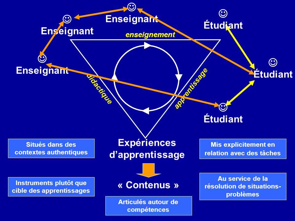 Enseignant didactique apprentissage enseignement Étudiant Expériences dapprentissage « Contenus » Articulés autour de compétences Instruments plutôt que cible des apprentissages Situés dans des contextes authentiques Mis explicitement en relation avec des tâches Au service de la résolution de situations- problèmes Étudiant Enseignant Enseignant Étudiant