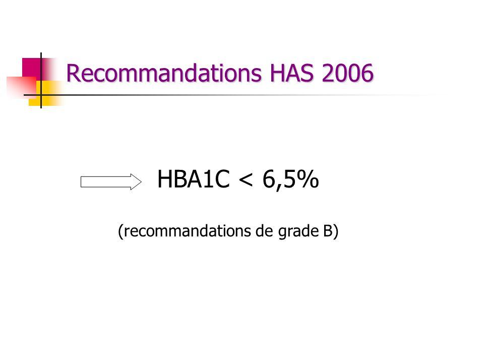 Recommandations HAS 2006 HBA1C < 6,5% (recommandations de grade B)