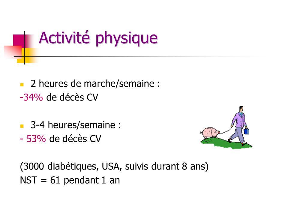 Activité physique 2 heures de marche/semaine : -34% de décès CV 3-4 heures/semaine : - 53% de décès CV (3000 diabétiques, USA, suivis durant 8 ans) NS