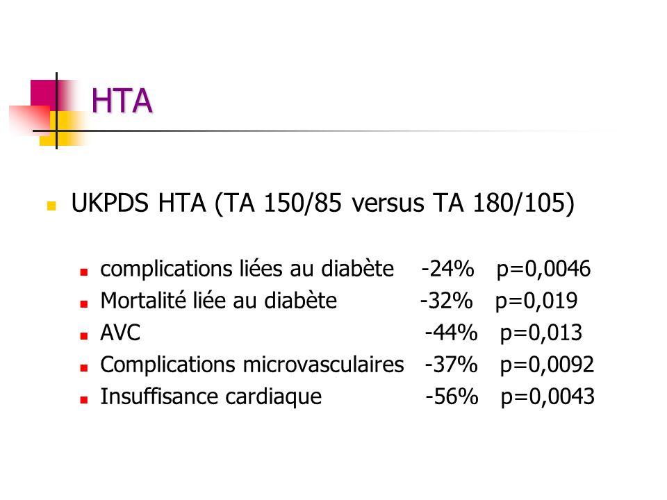HTA UKPDS HTA (TA 150/85 versus TA 180/105) complications liées au diabète -24% p=0,0046 Mortalité liée au diabète -32% p=0,019 AVC -44% p=0,013 Compl