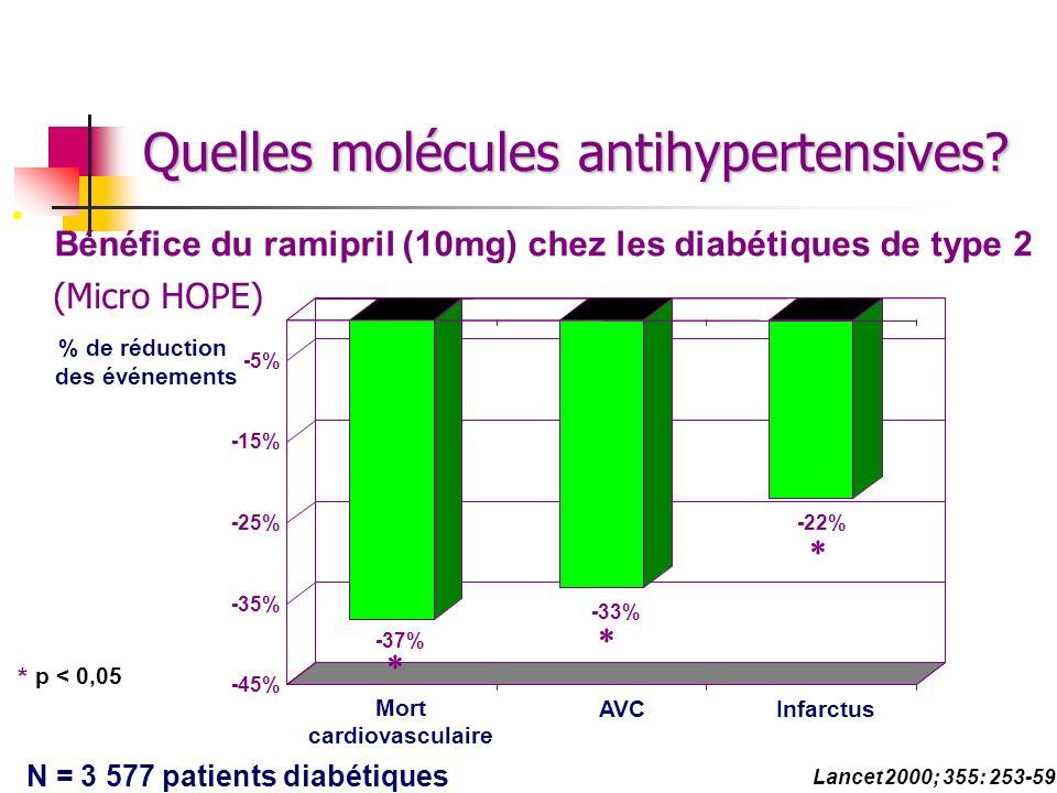 Bénéfice du ramipril (10mg) chez les diabétiques de type 2 Mort cardiovasculaire AVCInfarctus % de réduction des événements Lancet 2000; 355: 253-59 N
