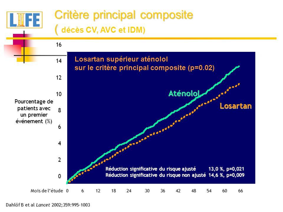 0 2 4 6 8 10 12 1416 Pourcentage de patients avec un premier événement (%) Critère principal composite ( ( décès CV, AVC et IDM) Dahlöf B et al Lancet