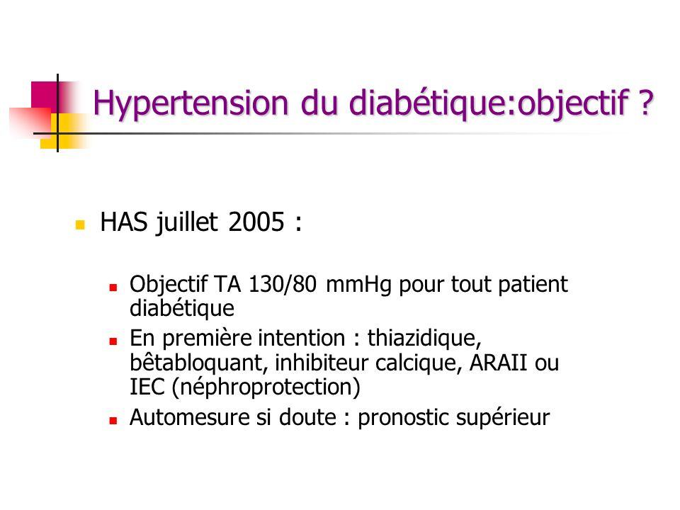 Hypertension du diabétique:objectif ? HAS juillet 2005 : Objectif TA 130/80 mmHg pour tout patient diabétique En première intention : thiazidique, bêt