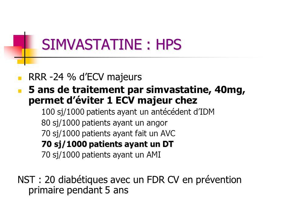 SIMVASTATINE : HPS RRR -24 % dECV majeurs 5 ans de traitement par simvastatine, 40mg, permet déviter 1 ECV majeur chez 100 sj/1000 patients ayant un a