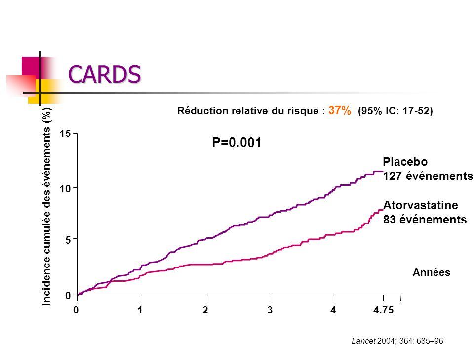 CARDS Réduction relative du risque : 37% (95% IC: 17-52) Années Placebo 127 événements Atorvastatine 83 événements 0 5 10 15 012344.75 P=0.001 Inciden