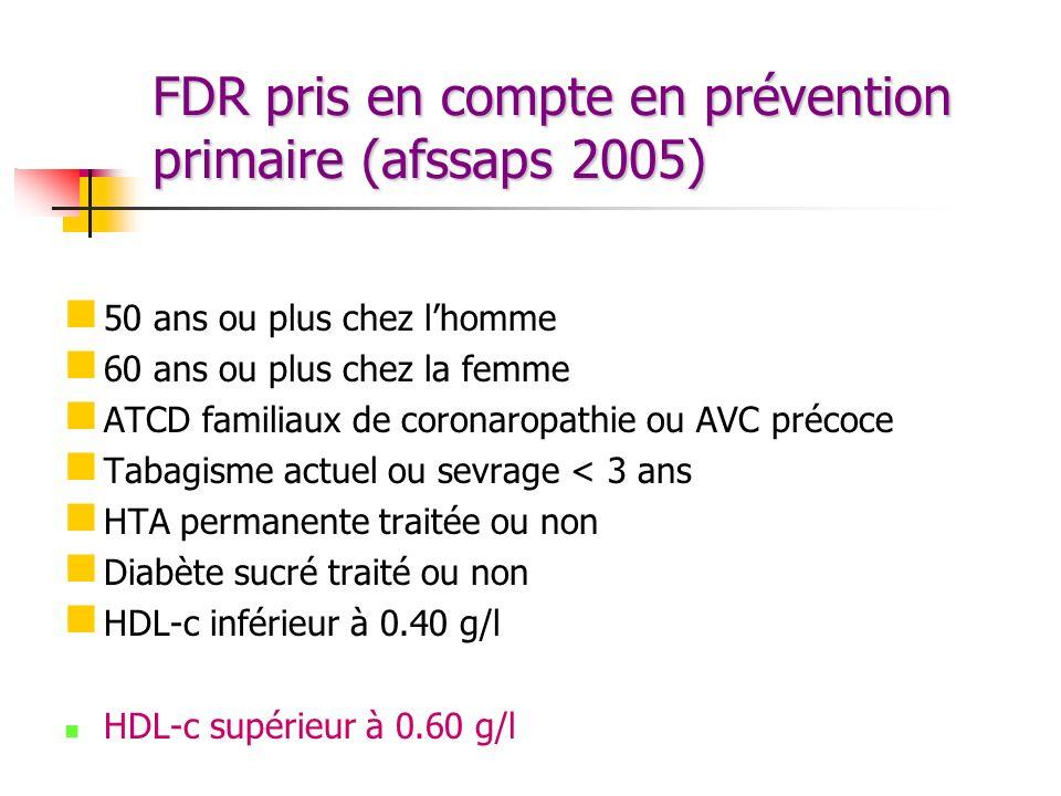 FDR pris en compte en prévention primaire (afssaps 2005) 50 ans ou plus chez lhomme 60 ans ou plus chez la femme ATCD familiaux de coronaropathie ou A