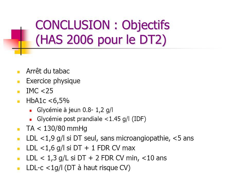 CONCLUSION : Objectifs (HAS 2006 pour le DT2) Arrêt du tabac Exercice physique IMC <25 HbA1c <6,5% Glycémie à jeun 0.8- 1,2 g/l Glycémie post prandial