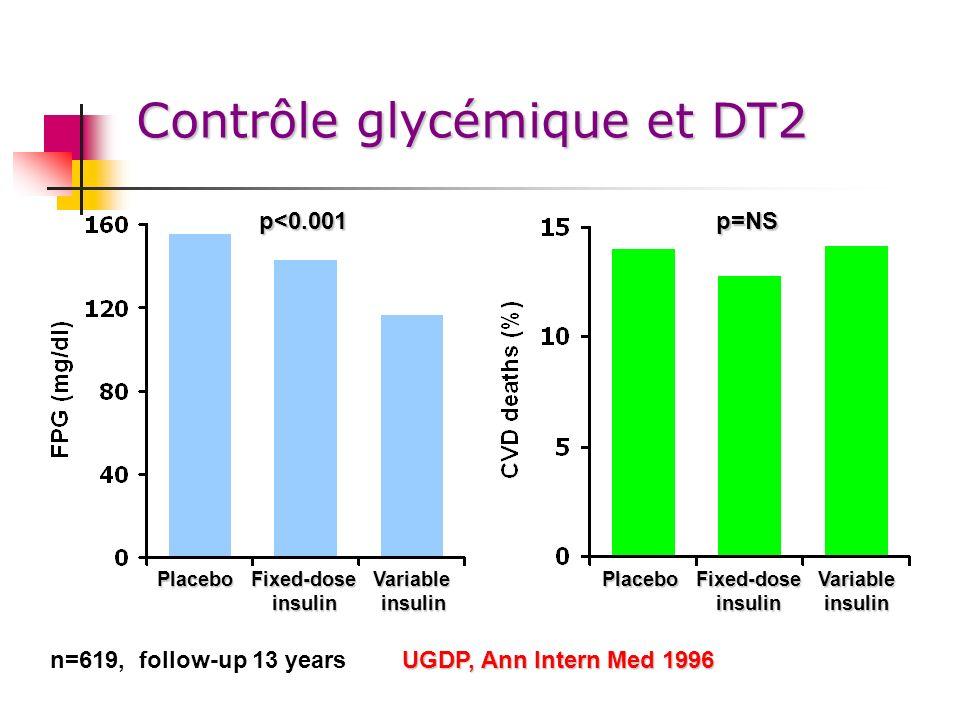 Contrôle glycémique et DT2 n=619, follow-up 13 years p<0.001p=NS UGDP, Ann Intern Med 1996 PlaceboFixed-doseVariable insulin insulin insulin insulin P