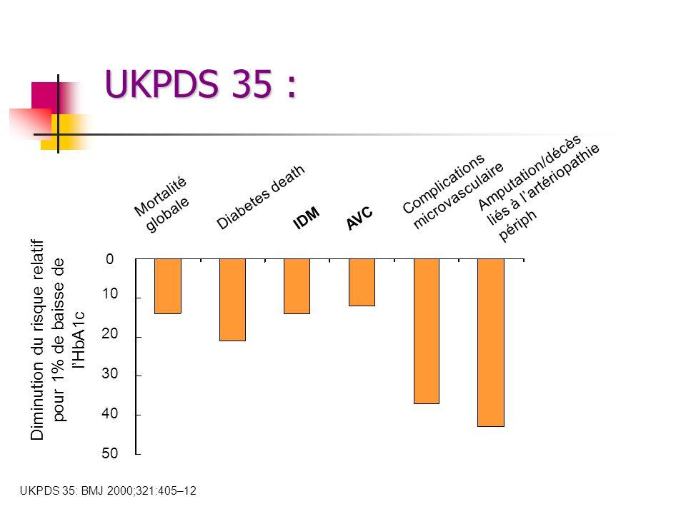UKPDS 35 : 10 20 30 40 50 0 Diminution du risque relatif pour 1% de baisse de lHbA1c Complications microvasculaire Diabetes death IDM Mortalité global