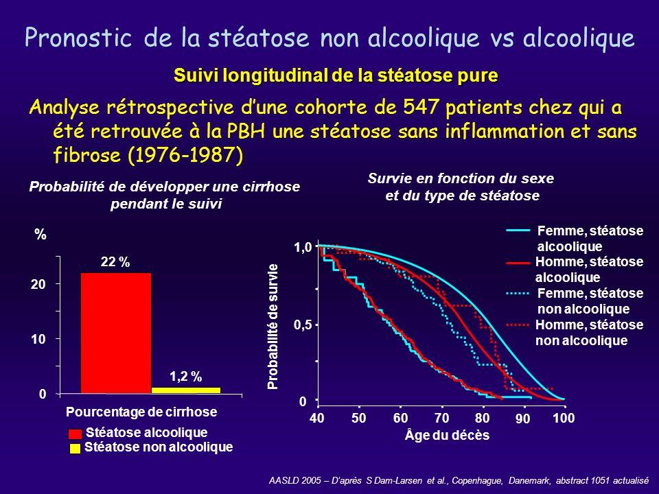 Pronostic de la stéatose non alcoolique vs alcoolique Analyse rétrospective dune cohorte de 547 patients chez qui a été retrouvée à la PBH une stéatos