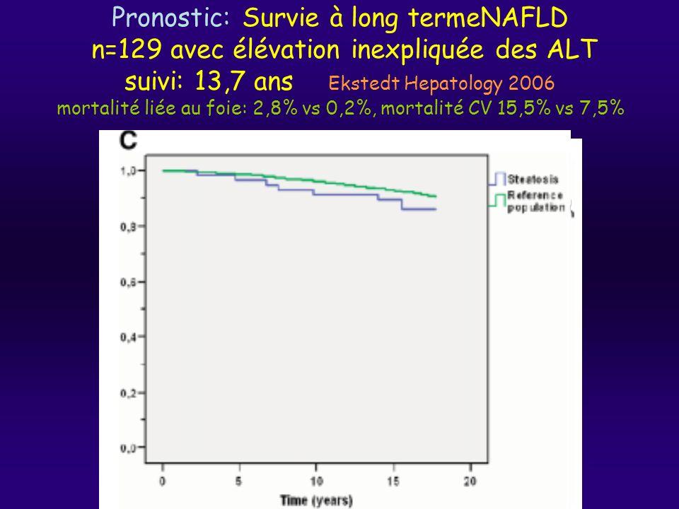 Pronostic: Survie à long termeNAFLD n=129 avec élévation inexpliquée des ALT suivi: 13,7 ans Ekstedt Hepatology 2006 mortalité liée au foie: 2,8% vs 0