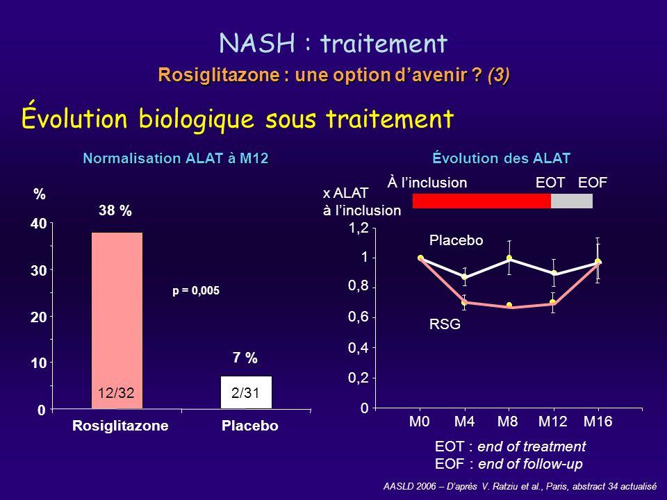 AASLD 2006 – Daprès V. Ratziu et al., Paris, abstract 34 actualisé NASH : traitement Évolution biologique sous traitement 38 % 7 % RosiglitazonePlaceb