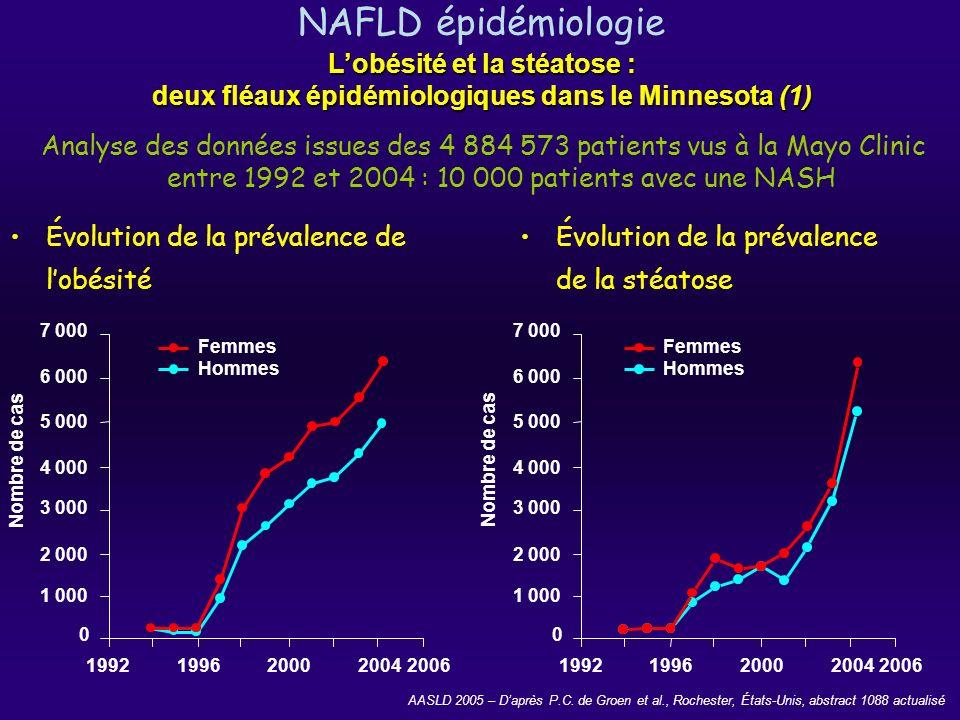 NAFLD: épidémiologie Prévalence du CHC chez les patients ayant une IMC > 30 et/ou une NASH Lobésité et la stéatose : deux fléaux épidémiologiques dans le Minnesota (2) AASLD 2005 – Daprès P.C.