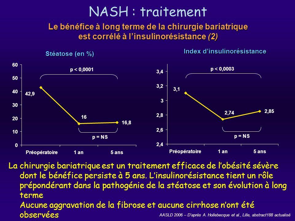 AASLD 2006 – Daprès A. Hollebecque et al., Lille, abstract188 actualisé Le bénéfice à long terme de la chirurgie bariatrique est corrélé à linsulinoré