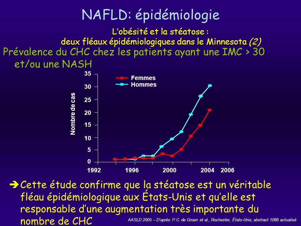 NAFLD: diagnostic Diagnostic de la stéatose –gold standard = biopsie –méthodes non invasives oui mais pas de différenciation: stéatose- stéato-hépatite échographie: hyperéchogènicité et flou périvasculaire VPP=62 scanner: atténuation >10 uH sans contraste > 20uH avec contraste du foie/rate VPP=76 Diagnostic entre stéatose et stéatohépatite Diagnostic du caractère non alcoolique –consommation alcoolique: 40g/s –AST/ALT >2 :suggère alcool –AST/ALT<1 :suggère non alcool Éliminer les causes secondaires
