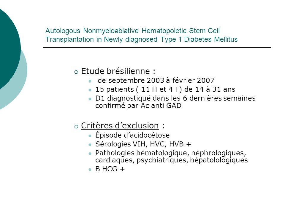 Autologous Nonmyeloablative Hematopoietic Stem Cell Transplantation in Newly diagnosed Type 1 Diabetes Mellitus Etude brésilienne : de septembre 2003 à février 2007 15 patients ( 11 H et 4 F) de 14 à 31 ans D1 diagnostiqué dans les 6 dernières semaines confirmé par Ac anti GAD Critères dexclusion : Épisode dacidocétose Sérologies VIH, HVC, HVB + Pathologies hématologique, néphrologiques, cardiaques, psychiatriques, hépatolologiques Β HCG +