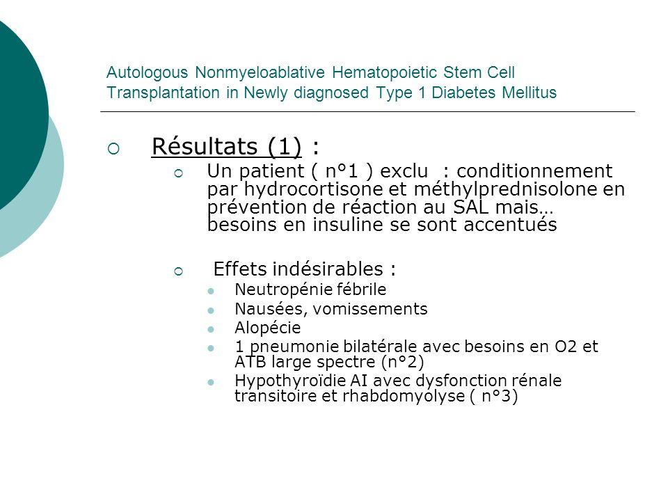 Autologous Nonmyeloablative Hematopoietic Stem Cell Transplantation in Newly diagnosed Type 1 Diabetes Mellitus Résultats (2) : Absence de mortalité 13 patients /15 sans besoin en insuline exogène de 1 à 35 mois ( médiane à 16,2) Peptide C augmente et Ac anti GAD diminue HbA1c prétrt à 7,86 %, post <7% chez 13/14 peptide CAc anti GAD Avt trt 1,3 ng/ml 31,8 u/ml 6 mois 4 17,3 12 mois 3,7 12,5 24 mois 4,5 18,7