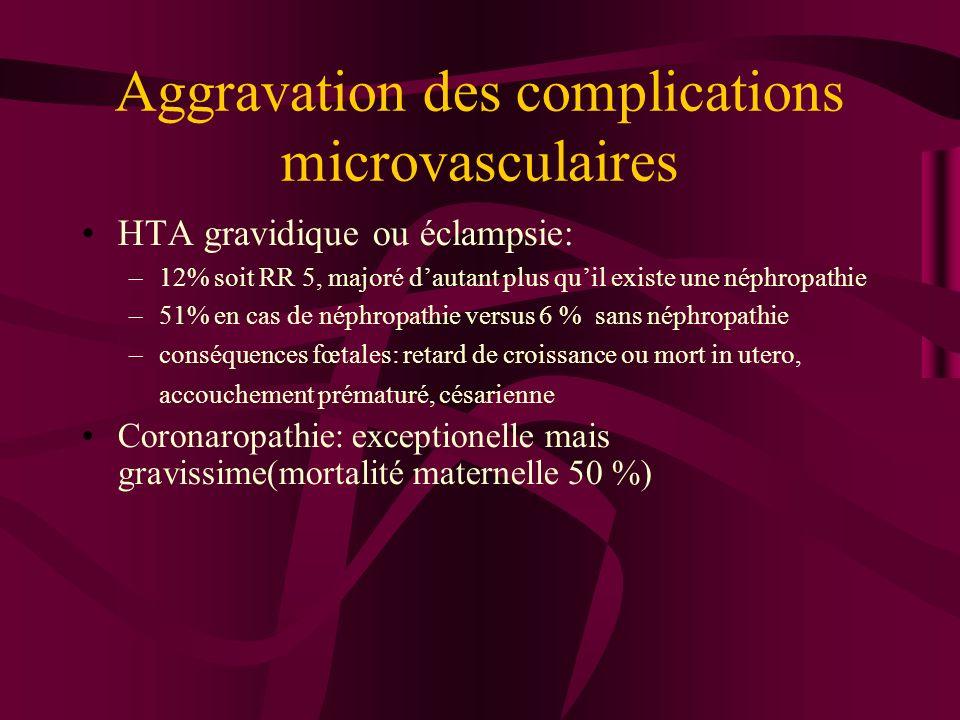 Aggravation des complications microvasculaires HTA gravidique ou éclampsie: –12% soit RR 5, majoré dautant plus quil existe une néphropathie –51% en c