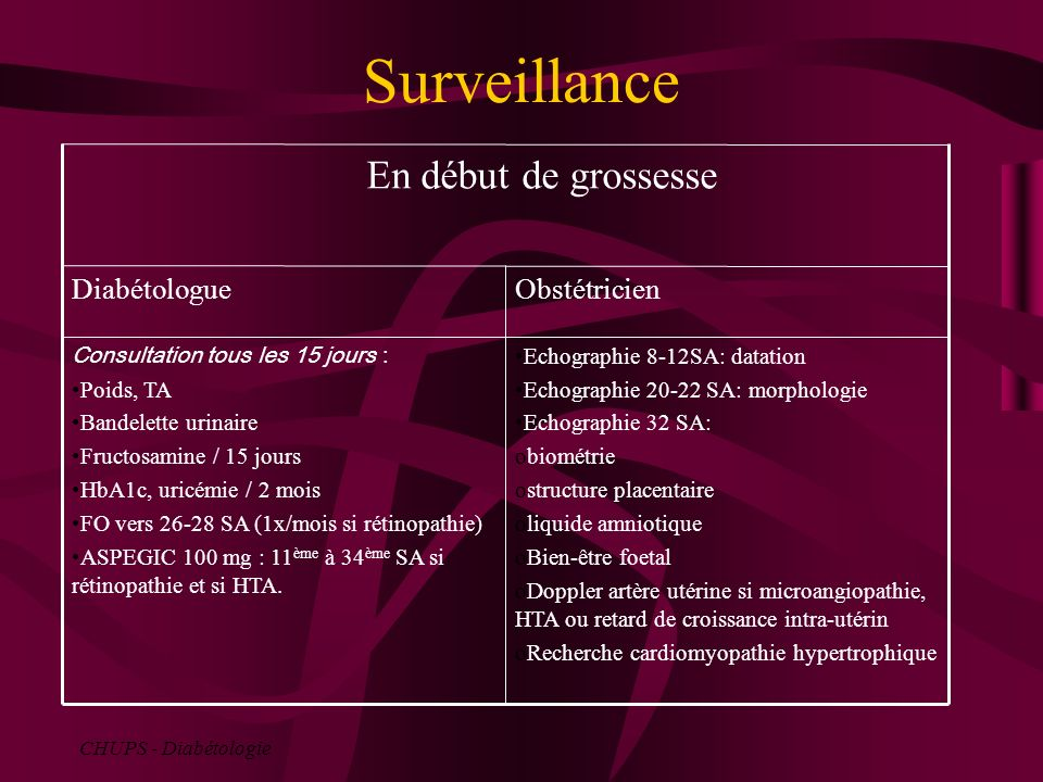 Surveillance Echographie 8-12SA: datation Echographie 20-22 SA: morphologie Echographie 32 SA: obiométrie ostructure placentaire oliquide amniotique o