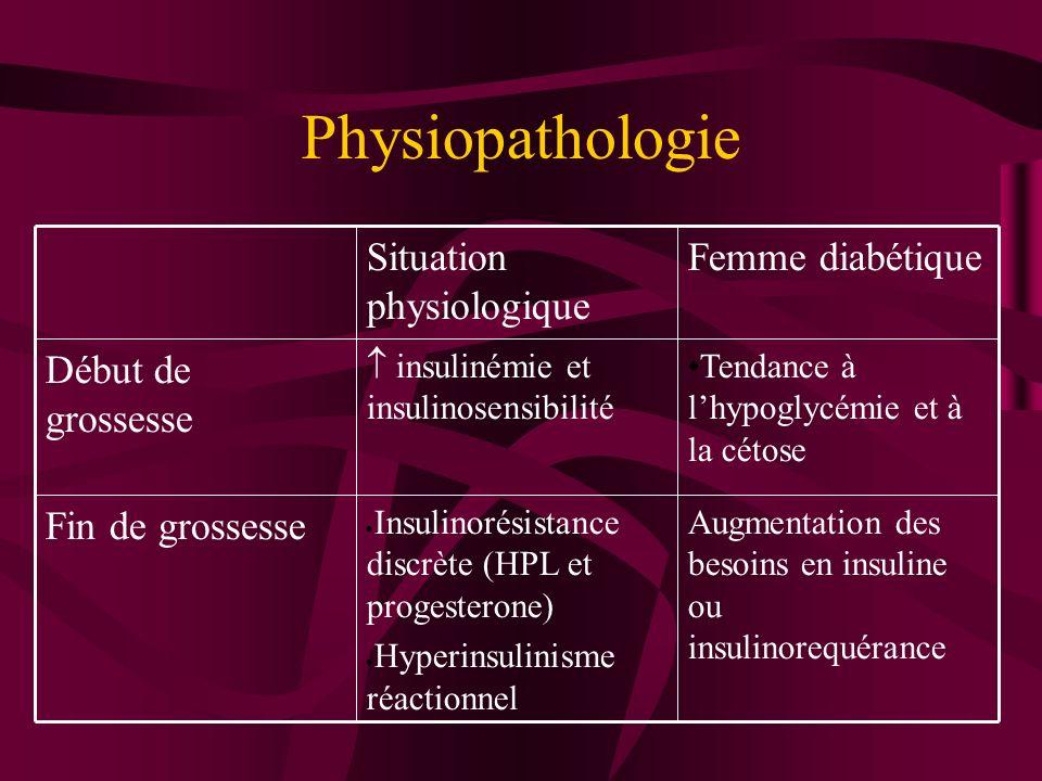 Physiopathologie Augmentation des besoins en insuline ou insulinorequérance Insulinorésistance discrète (HPL et progesterone) Hyperinsulinisme réactio