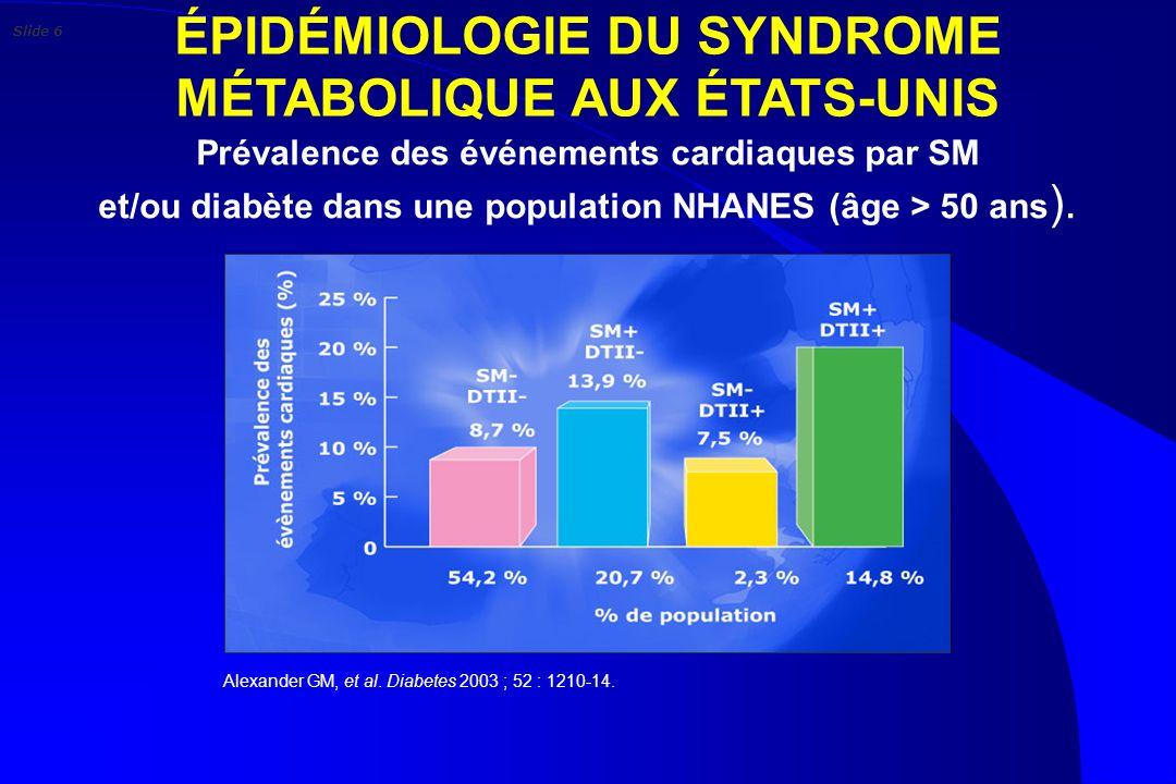 ÉPIDÉMIOLOGIE DU SYNDROME MÉTABOLIQUE AUX ÉTATS-UNIS Alexander GM, et al. Diabetes 2003 ; 52 : 1210-14. Prévalence des événements cardiaques par SM et
