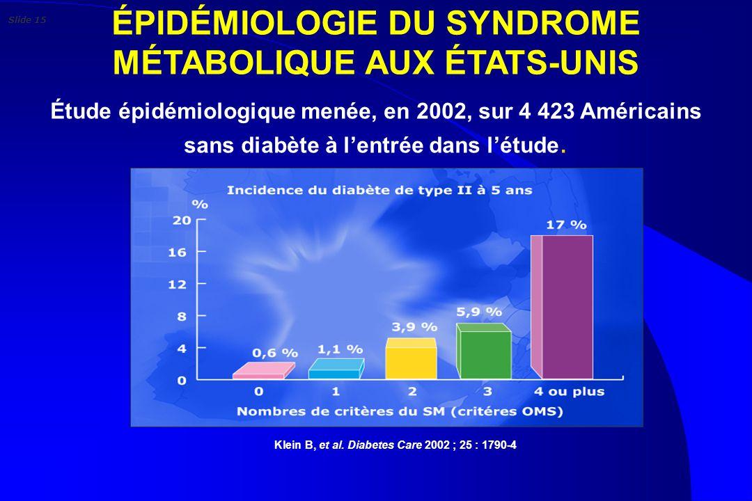 ÉPIDÉMIOLOGIE DU SYNDROME MÉTABOLIQUE AUX ÉTATS-UNIS Klein B, et al. Diabetes Care 2002 ; 25 : 1790-4. Étude épidémiologique menée, en 2002, sur 4 423
