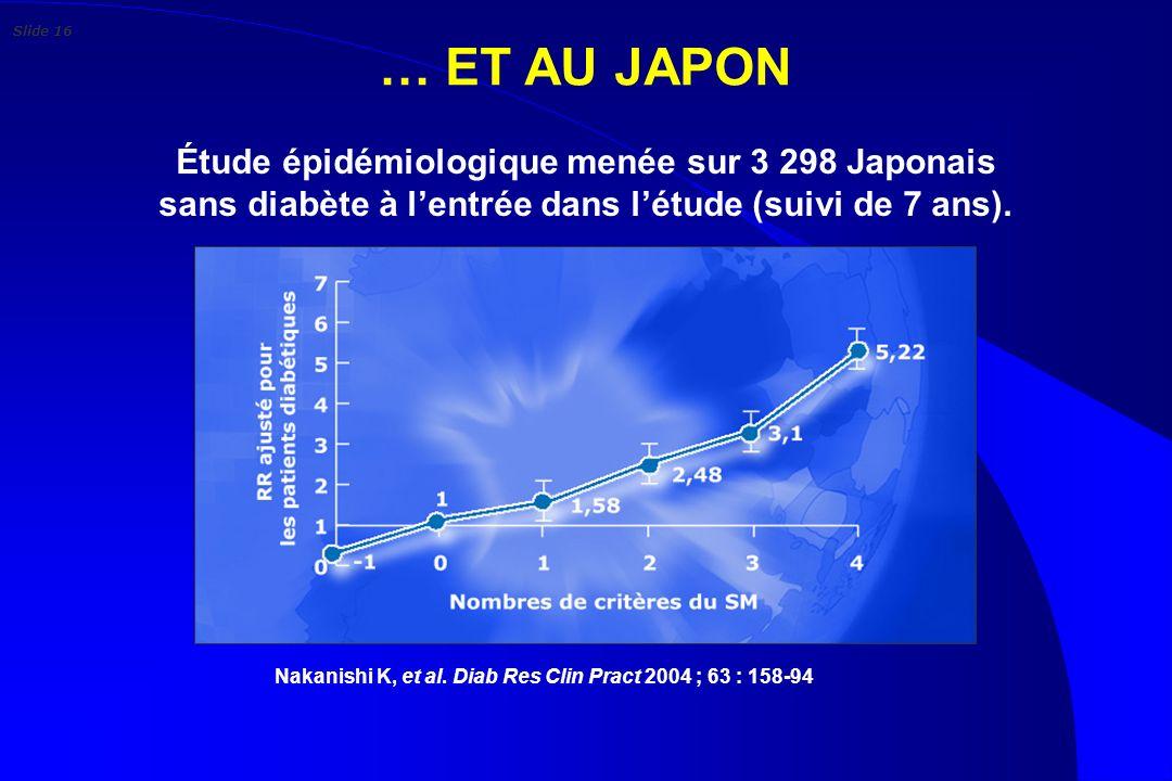 … ET AU JAPON Nakanishi K, et al. Diab Res Clin Pract 2004 ; 63 : 158-94. Étude épidémiologique menée sur 3 298 Japonais sans diabète à lentrée dans l