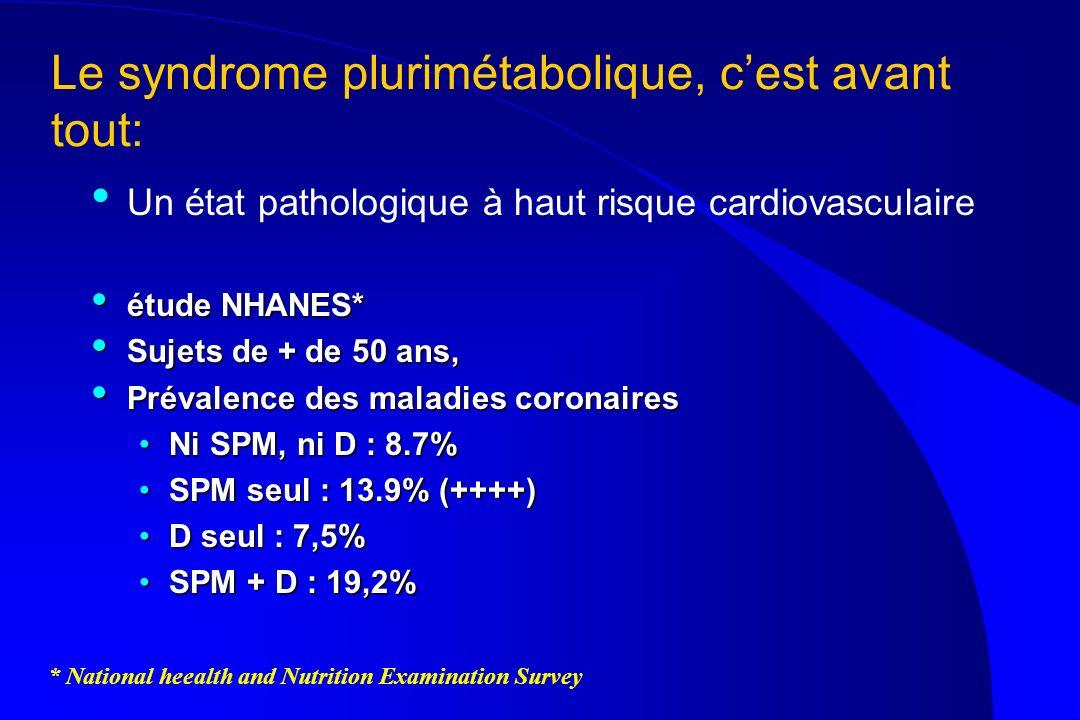 Le syndrome plurimétabolique, cest avant tout: Un état pathologique à haut risque cardiovasculaire étude NHANES* étude NHANES* Sujets de + de 50 ans,