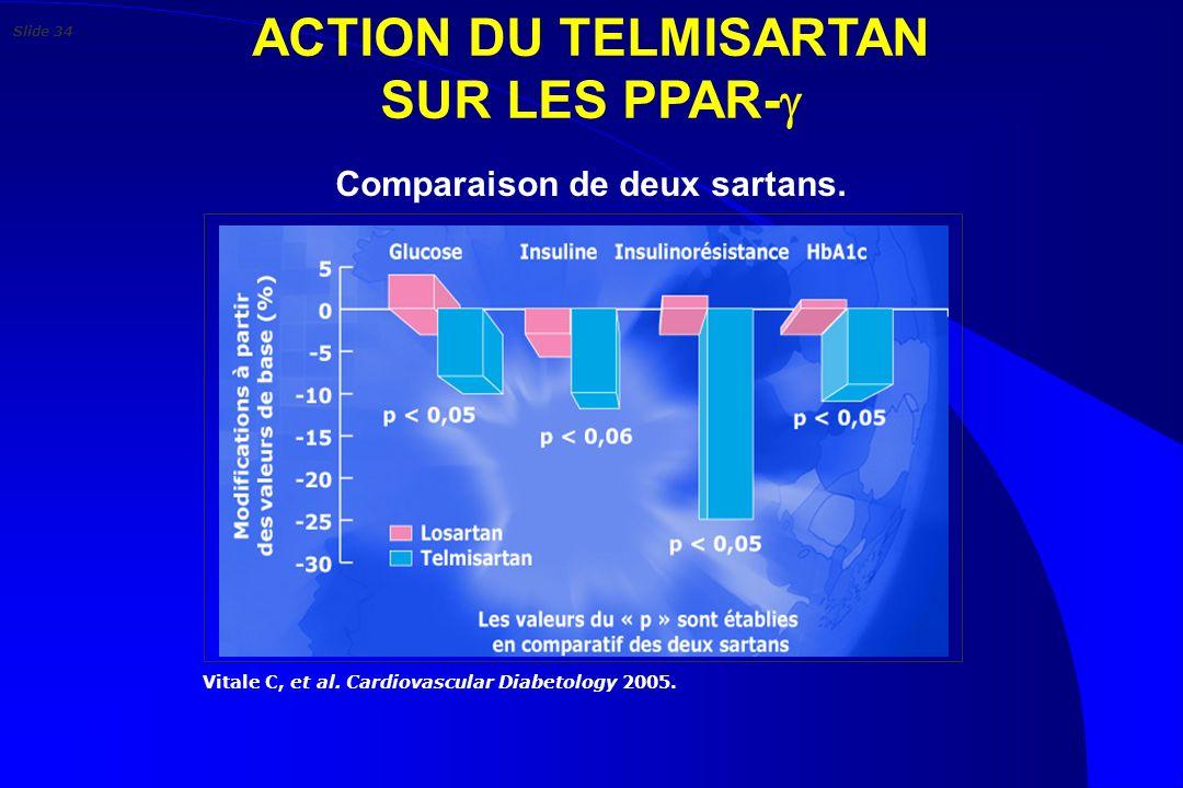 ACTION DU TELMISARTAN SUR LES PPAR- Vitale C, et al. Cardiovascular Diabetology 2005. Comparaison de deux sartans. Slide 34